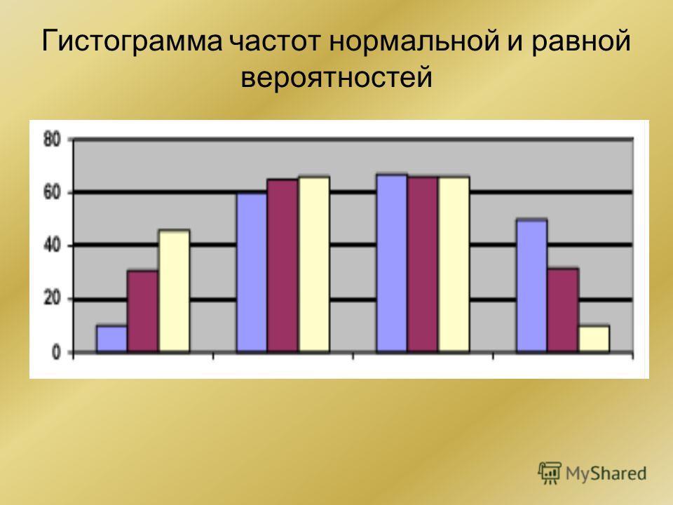 Гистограмма частот нормальной и равной вероятностей