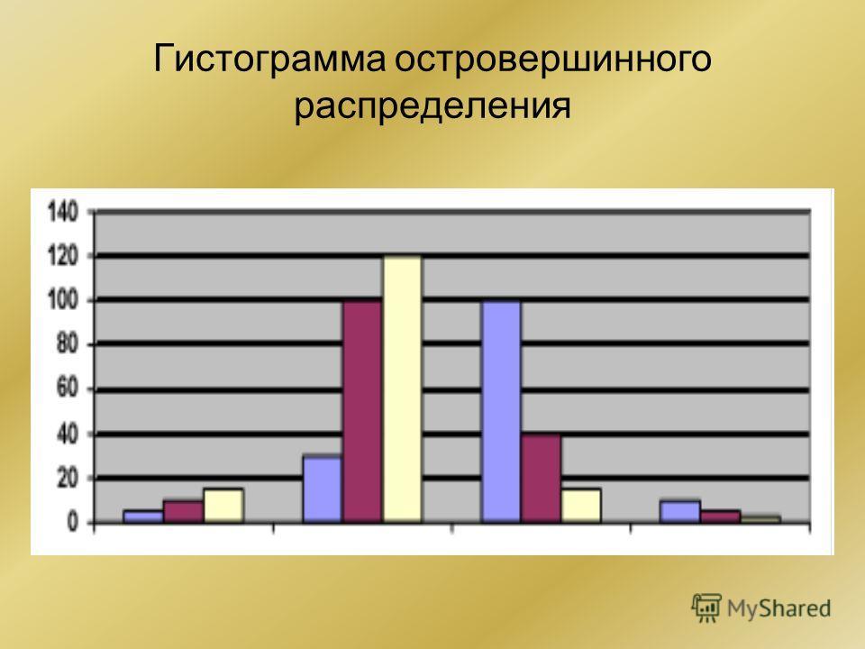 Гистограмма островершинного распределения