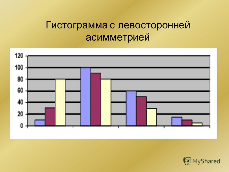Гистограмма с левосторонней асимметрией