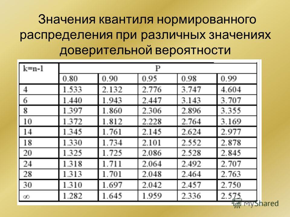 Значения квантиля нормированного распределения при различных значениях доверительной вероятности