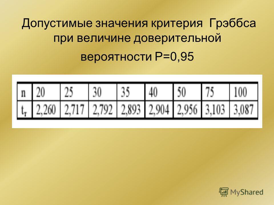 Допустимые значения критерия Грэббса при величине доверительной вероятности Р=0,95