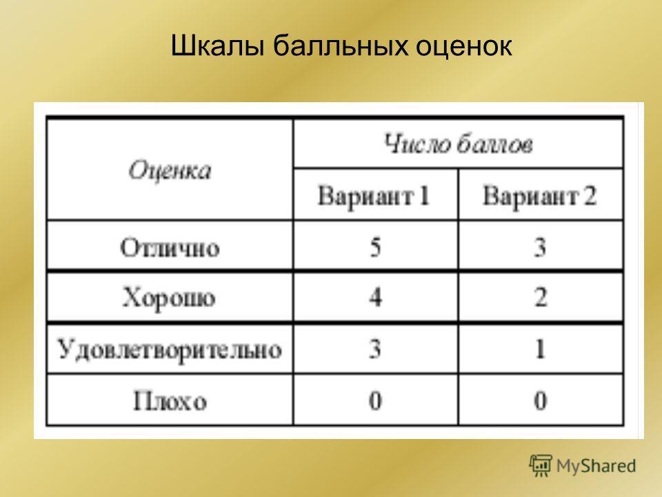 Шкалы балльных оценок