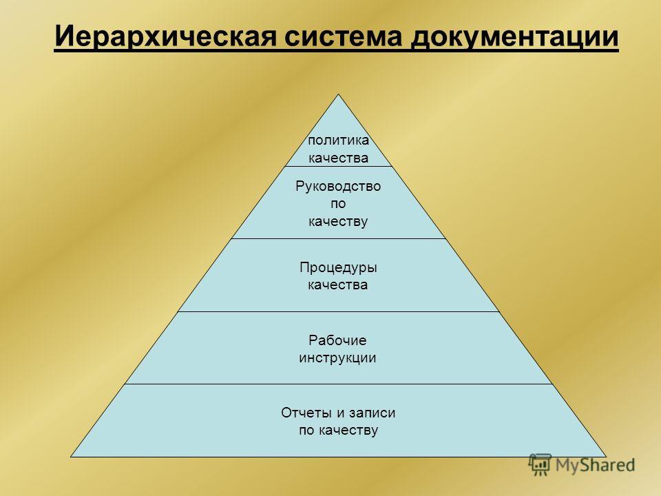 Иерархическая система документации политика качества Руководство по качеству Процедуры качества Рабочие инструкции Отчеты и записи по качеству