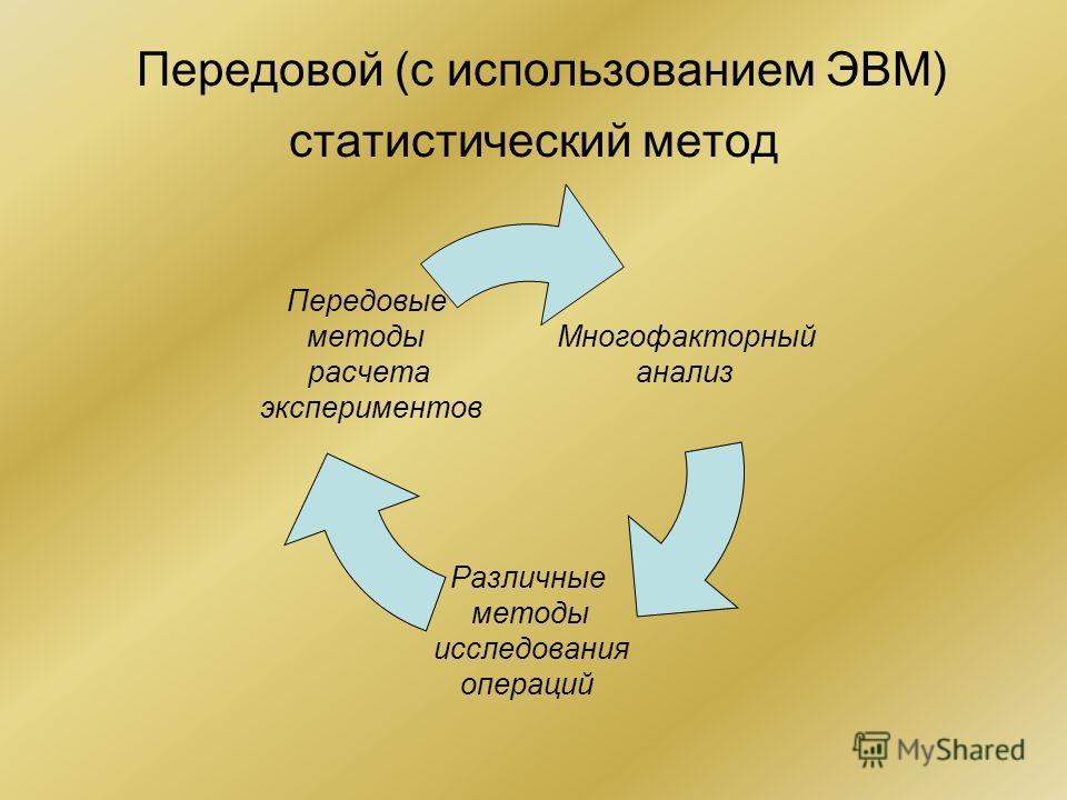 Передовой (с использованием ЭВМ) статистический метод Многофакторны й анализ Различные методы исследования операций Передовые методы расчета экспериментов