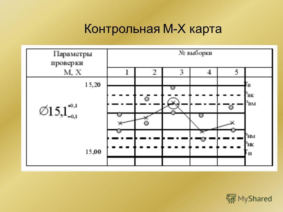 Контрольная М-Х карта