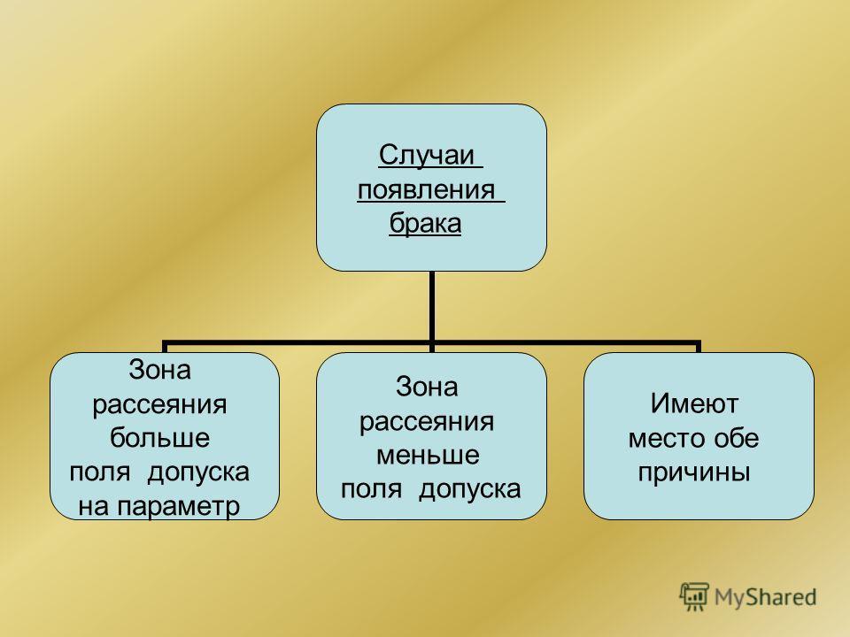 Случаи появления брака Зона рассеяния больше поля допуска на параметр Зона рассеяния меньше поля допуска Имеют место обе причины