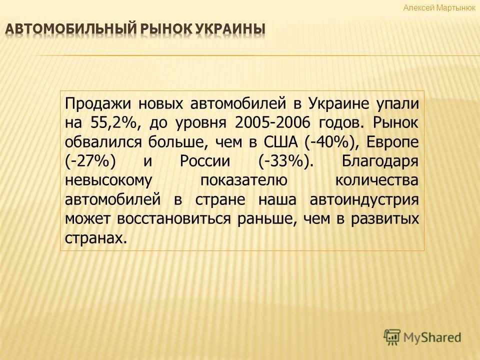 Алексей Мартынюк Продажи новых автомобилей в Украине упали на 55,2%, до уровня 2005-2006 годов. Рынок обвалился больше, чем в США (-40%), Европе (-27%) и России (-33%). Благодаря невысокому показателю количества автомобилей в стране наша автоиндустри