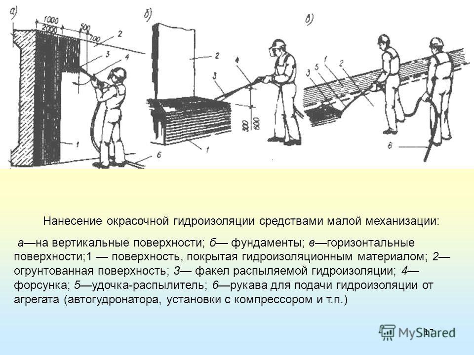 17 Нанесение окрасочной гидроизоляции средствами малой механизации: ана вертикальные поверхности; б фундаменты; вгоризонтальные поверхности;1 поверхность, покрытая гидроизоляционным материалом; 2 огрунтованная поверхность; 3 факел распыляемой гидроиз