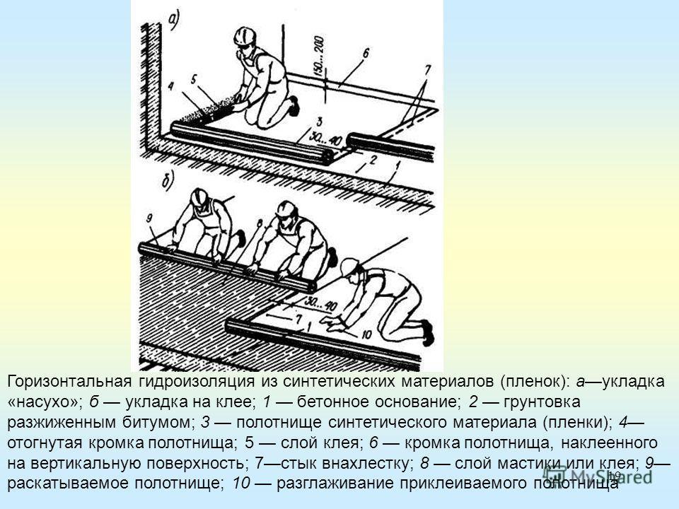 19 Горизонтальная гидроизоляция из синтетических материалов (пленок): аукладка «насухо»; б укладка на клее; 1 бетонное основание; 2 грунтовка разжиженным битумом; 3 полотнище синтетического материала (пленки); 4 отогнутая кромка полотнища; 5 слой кле