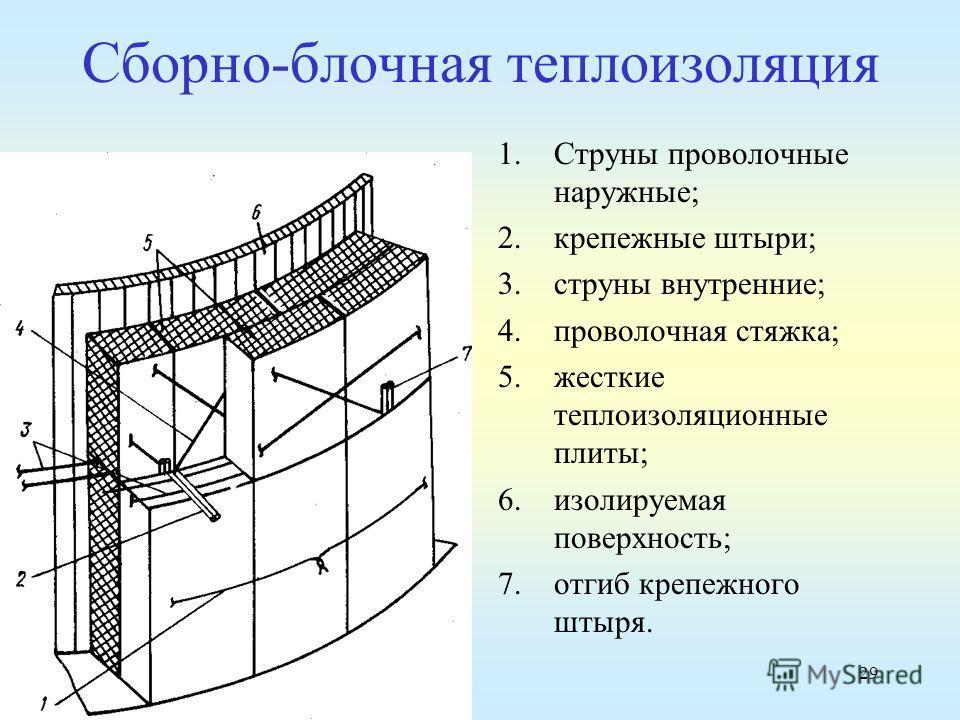 29 Сборно-блочная теплоизоляция 1.Струны проволочные наружные; 2.крепежные штыри; 3.струны внутренние; 4.проволочная стяжка; 5.жесткие теплоизоляционные плиты; 6.изолируемая поверхность; 7.отгиб крепежного штыря.