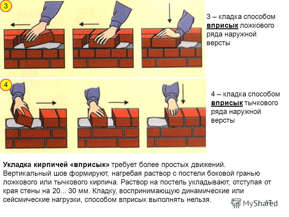 3 3 – кладка способом вприсык ложкового ряда наружной версты 4 – кладка способом вприсык тычкового ряда наружной версты 4 Укладка кирпичей «вприсык» требует более простых движений. Вертикальный шов формируют, нагребая раствор с постели боковой гранью