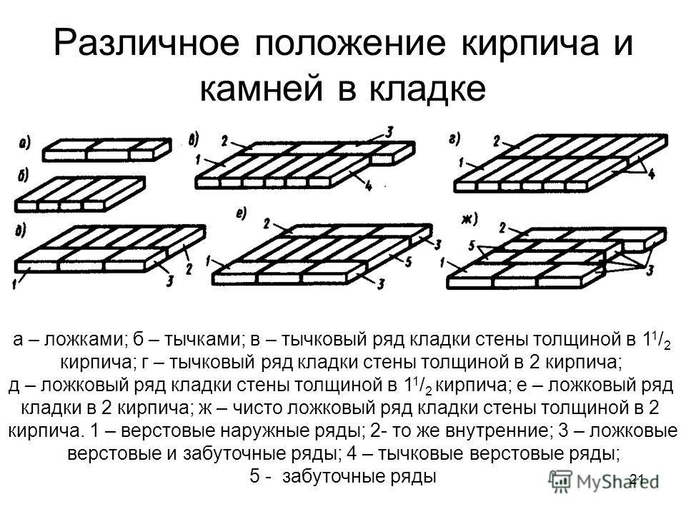 Различное положение кирпича и камней в кладке а – ложками; б – тычками; в – тычковый ряд кладки стены толщиной в 1 1 / 2 кирпича; г – тычковый ряд кладки стены толщиной в 2 кирпича; д – ложковый ряд кладки стены толщиной в 1 1 / 2 кирпича; е – ложков