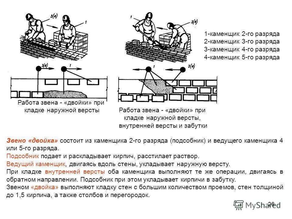 Работа звена - «двойки» при кладке наружной версты Работа звена - «двойки» при кладке наружной версты, внутренней версты и забутки 1-каменщик 2-го разряда 2-каменщик 3-го разряда 3-каменщик 4-го разряда 4-каменщик 5-го разряда 26 Звено «двойка» состо