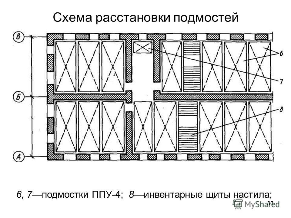 Схема расстановки подмостей 6, 7подмостки ППУ-4; 8инвентарные щиты настила; 33