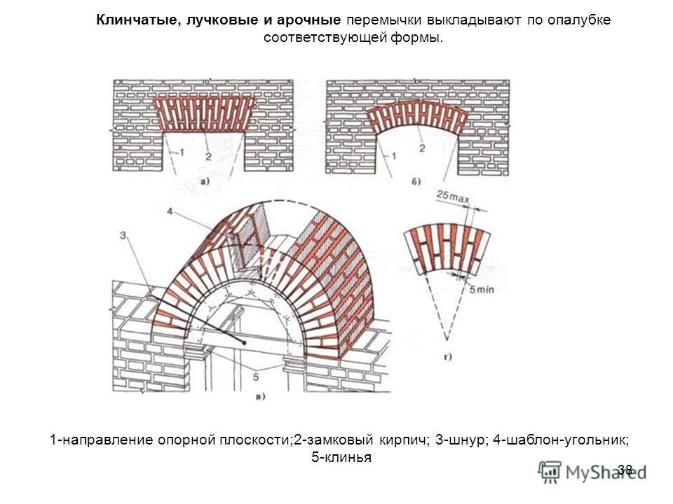 38 1-направление опорной плоскости;2-замковый кирпич; 3-шнур; 4-шаблон-угольник; 5-клинья Клинчатые, лучковые и арочные перемычки выкладывают по опалубке соответствующей формы.