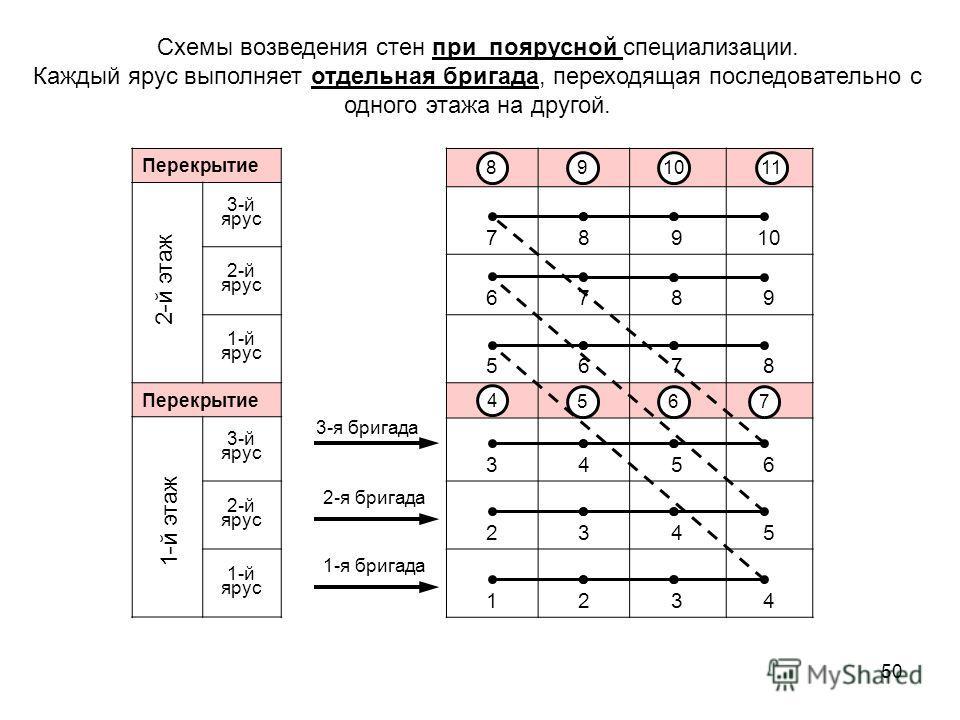 50 Схемы возведения стен при поярусной специализации. Каждый ярус выполняет отдельная бригада, переходящая последовательно с одного этажа на другой. Перекрытие 3-й ярус 2-й ярус 1-й ярус Перекрытие 3-й ярус 2-й ярус 1-й ярус 2-й этаж 1-й этаж 78910 6