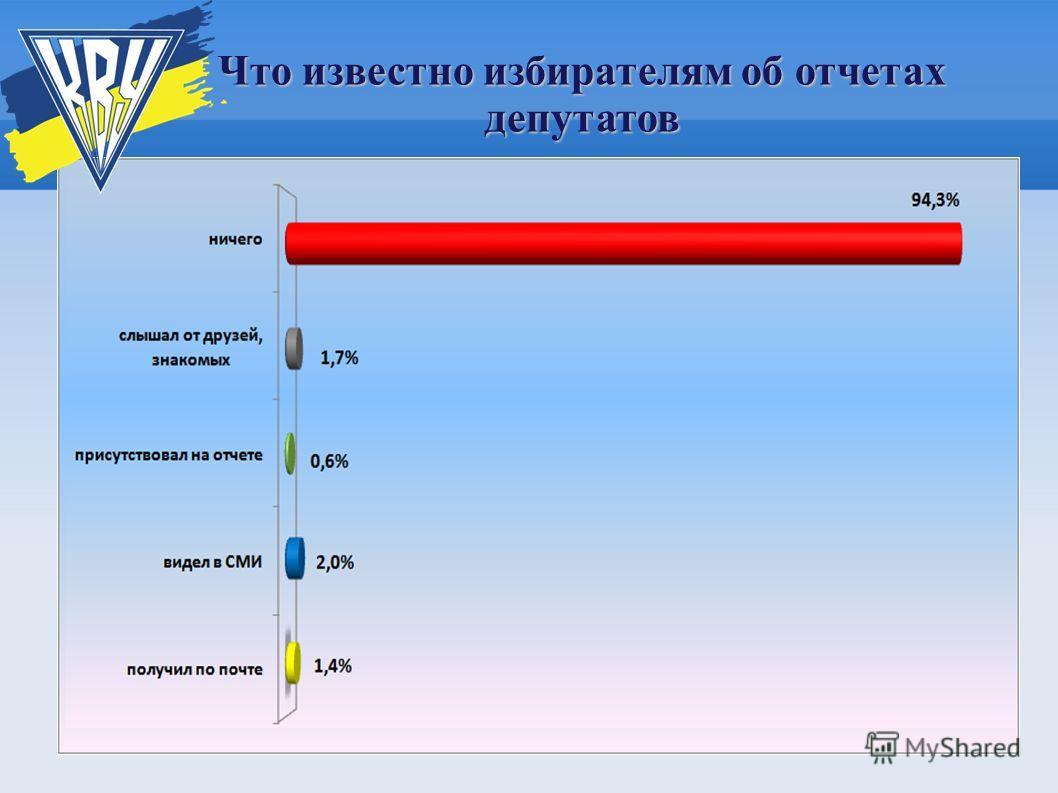 Что известно избирателям об отчетах депутатов