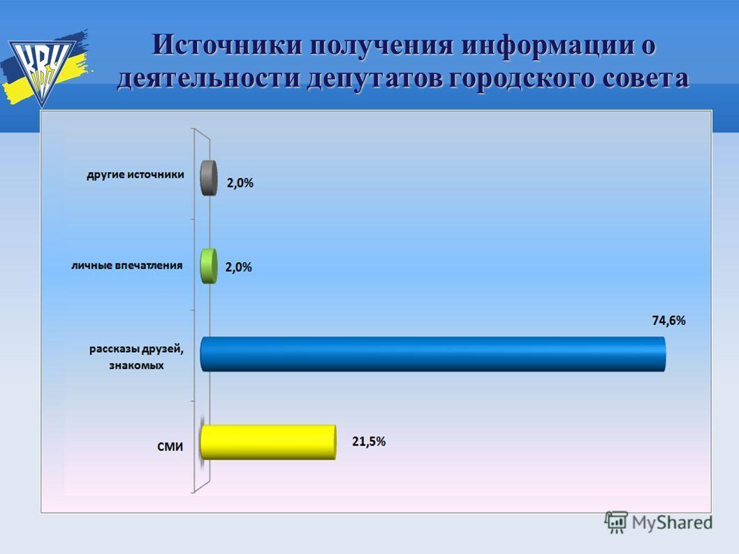 Источники получения информации о деятельности депутатов городского совета