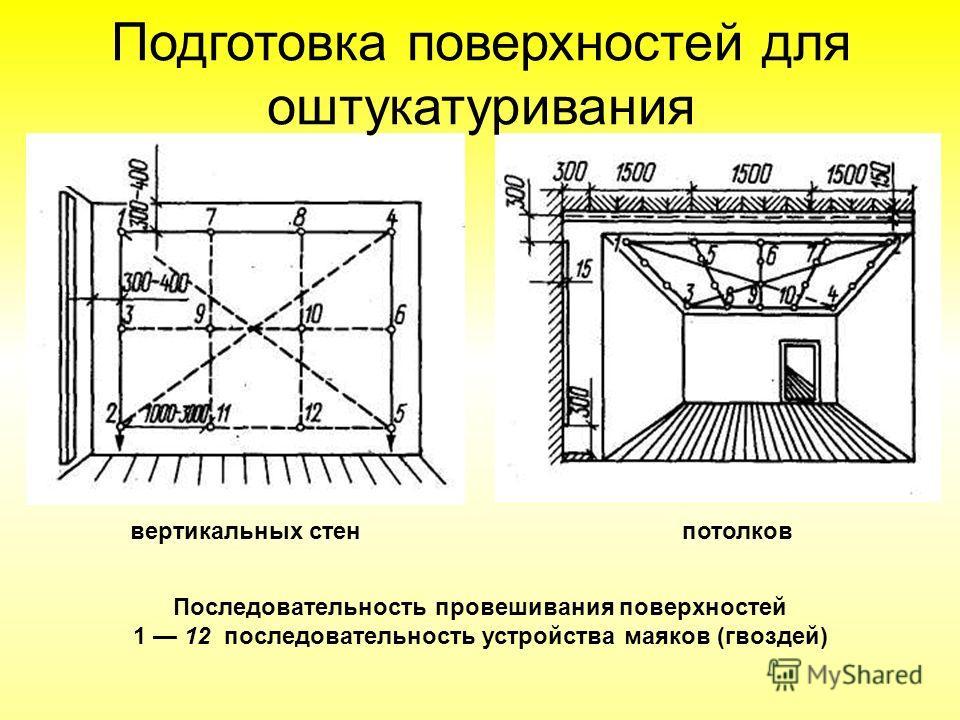 Последовательность провешивания поверхностей 1 12 последовательность устройства маяков (гвоздей) вертикальных стенпотолков Подготовка поверхностей для оштукатуривания