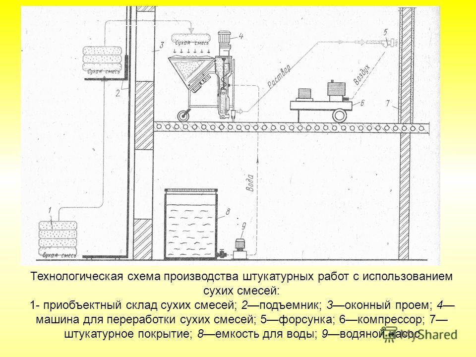 Технологическая схема производства штукатурных работ с использованием сухих смесей: 1- приобъектный склад сухих смесей; 2подъемник; 3оконный проем; 4 машина для переработки сухих смесей; 5форсунка; 6компрессор; 7 штукатурное покрытие; 8емкость для во