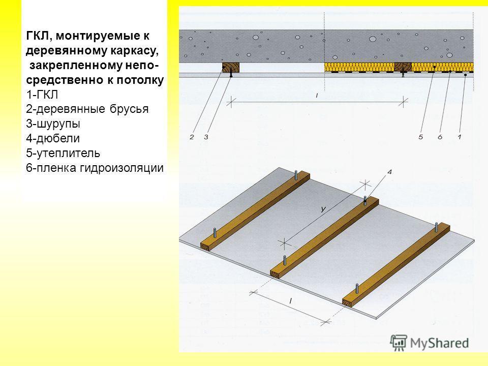 ГКЛ, монтируемые к деревянному каркасу, закрепленному непо- средственно к потолку 1-ГКЛ 2-деревянные брусья 3-шурупы 4-дюбели 5-утеплитель 6-пленка гидроизоляции