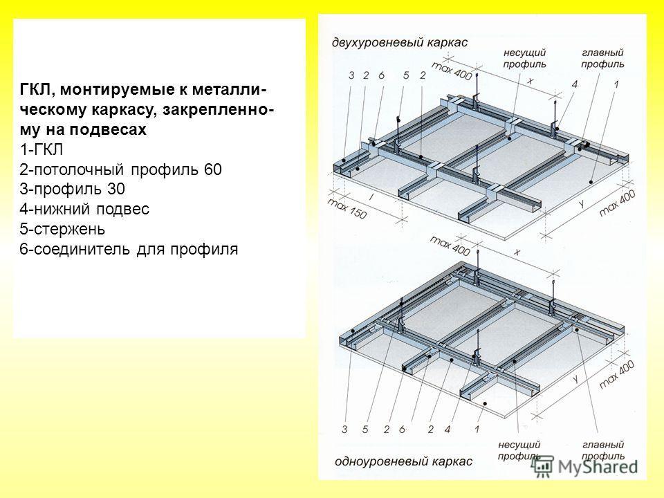 ГКЛ, монтируемые к металли- ческому каркасу, закрепленно- му на подвесах 1-ГКЛ 2-потолочный профиль 60 3-профиль 30 4-нижний подвес 5-стержень 6-соединитель для профиля