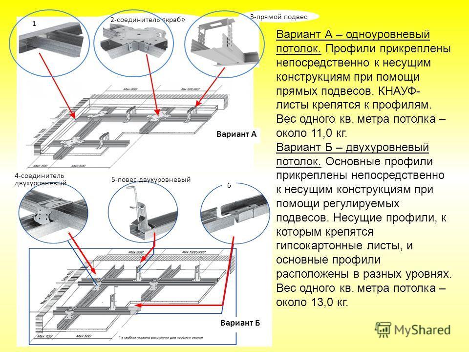3-прямой подвес 2-соединитель «краб» 1 6 4-соединитель двухуровневый 5-повес двухуровневый Вариант А Вариант Б Вариант А – одноуровневый потолок. Профили прикреплены непосредственно к несущим конструкциям при помощи прямых подвесов. КНАУФ- листы креп