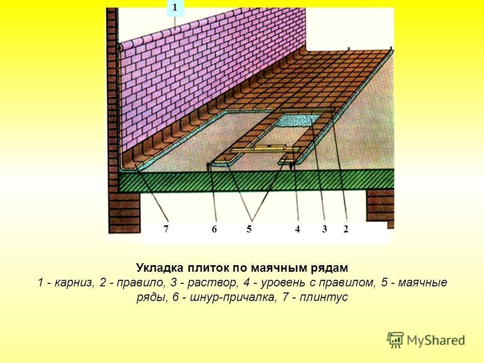 1 7 6 5 4 3 2 Укладка плиток по маячным рядам 1 - карниз, 2 - правило, 3 - раствор, 4 - уровень с правилом, 5 - маячные ряды, 6 - шнур-причалка, 7 - плинтус