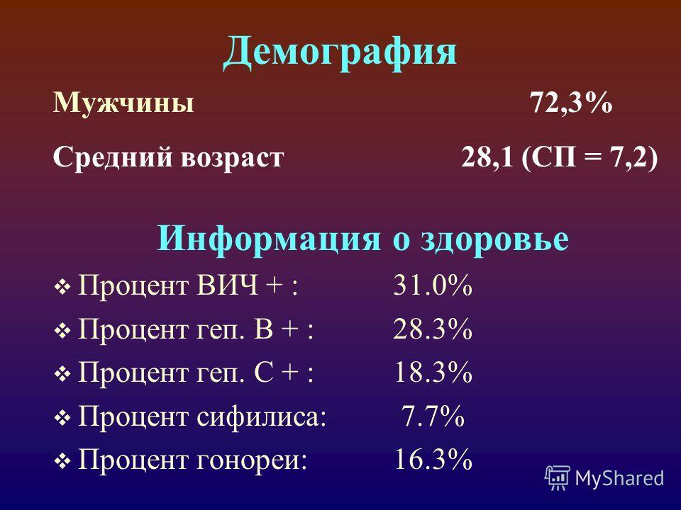 Демография Мужчины72,3% Средний возраст 28,1 (СП = 7,2) Информация о здоровье Процент ВИЧ + :31.0% Процент геп. В + :28.3% Процент геп. С + :18.3% Процент сифилиса: 7.7% Процент гонореи:16.3%