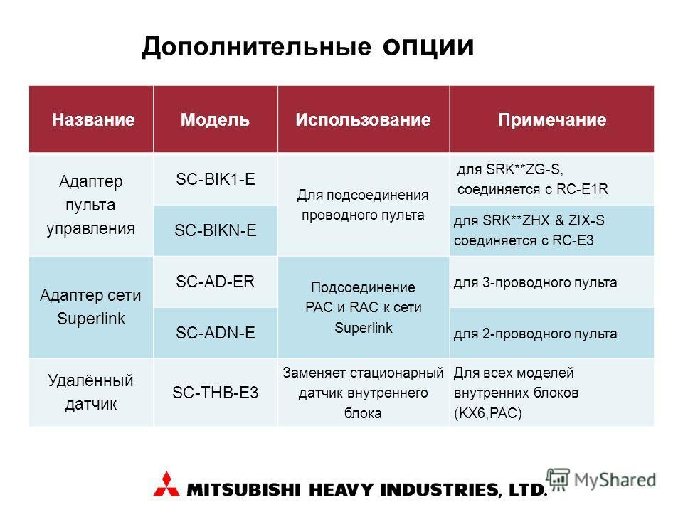 Дополнительные опции НазваниеМодельИспользованиеПримечание Адаптер пульта управления SC-BIK1-E Для подсоединения проводного пульта для SRK**ZG-S, соединяется с RC-E1R SC-BIKN-E для SRK**ZHX & ZIX-S соединяется с RC-E3 Адаптер сети Superlink SC-AD-ER