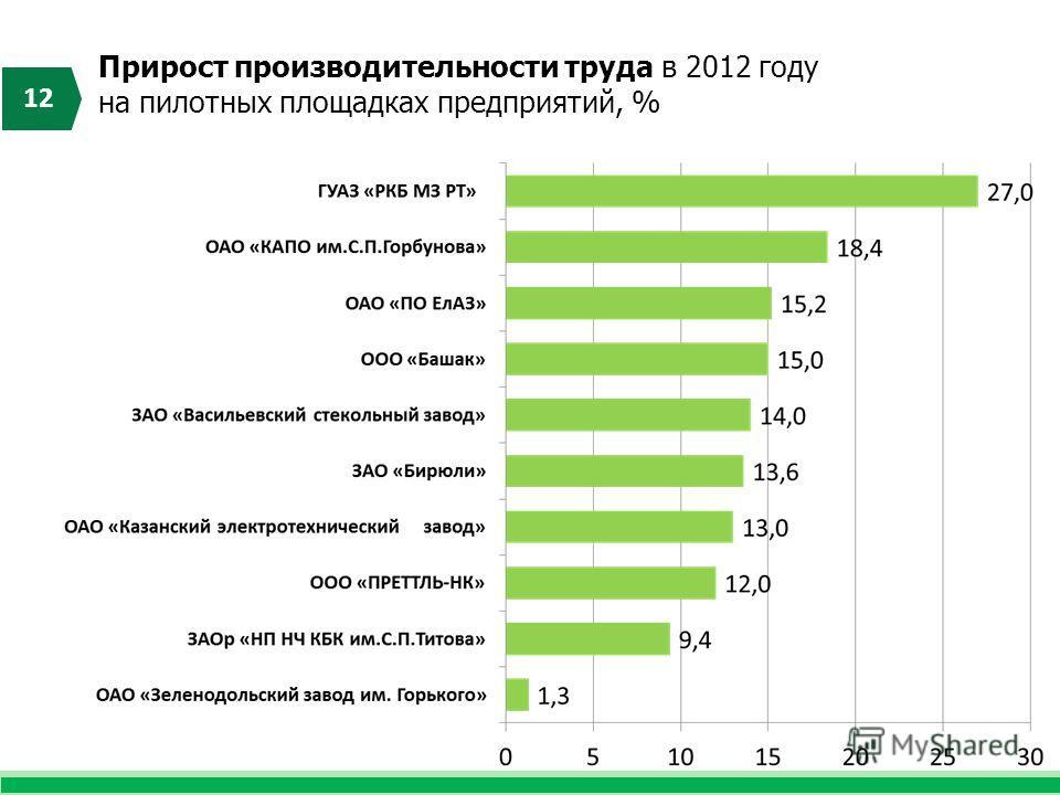 Прирост производительности труда в 2012 году на пилотных площадках предприятий, % 12