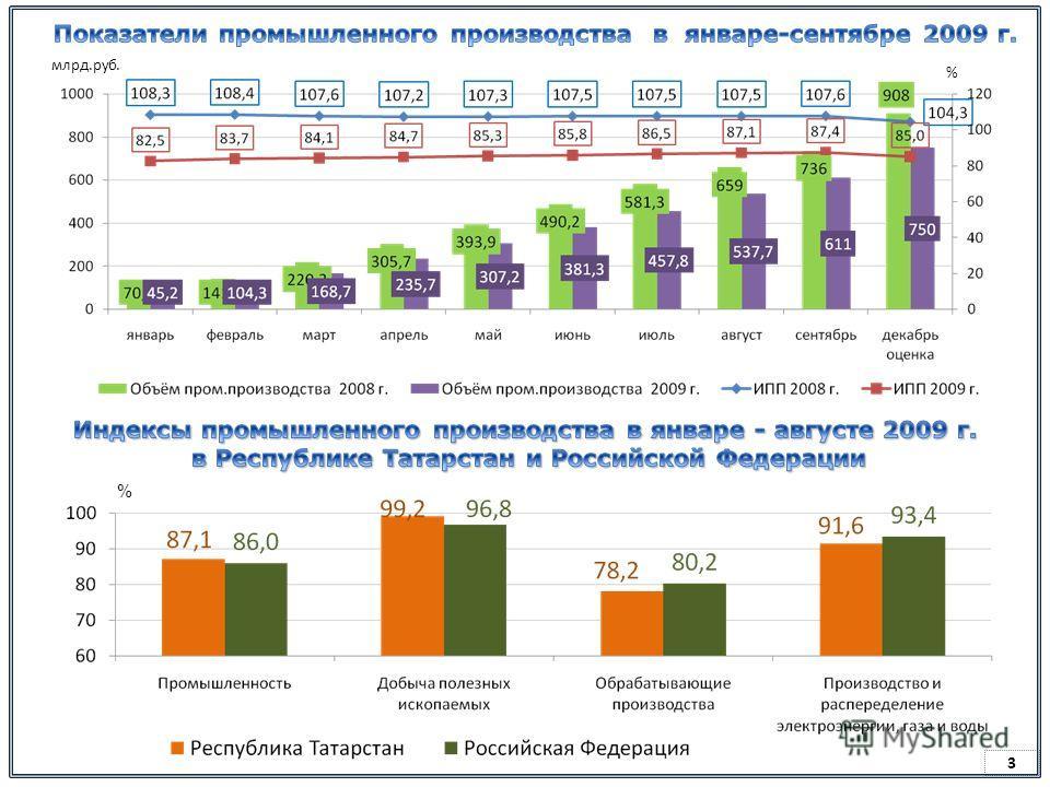 Виды деятельности Сентябрь 2009 г.Январь-сентябрь 2009 г. Объем, млн.руб. ИПП, % Объем, млн.руб. ИПП, % Промышленность 72651,989,7610965,187,4 Добыча полезных ископаемых 22987,8101,7210827,099,5 Обрабатывающие производства 44109,684,2345724,578,9 про