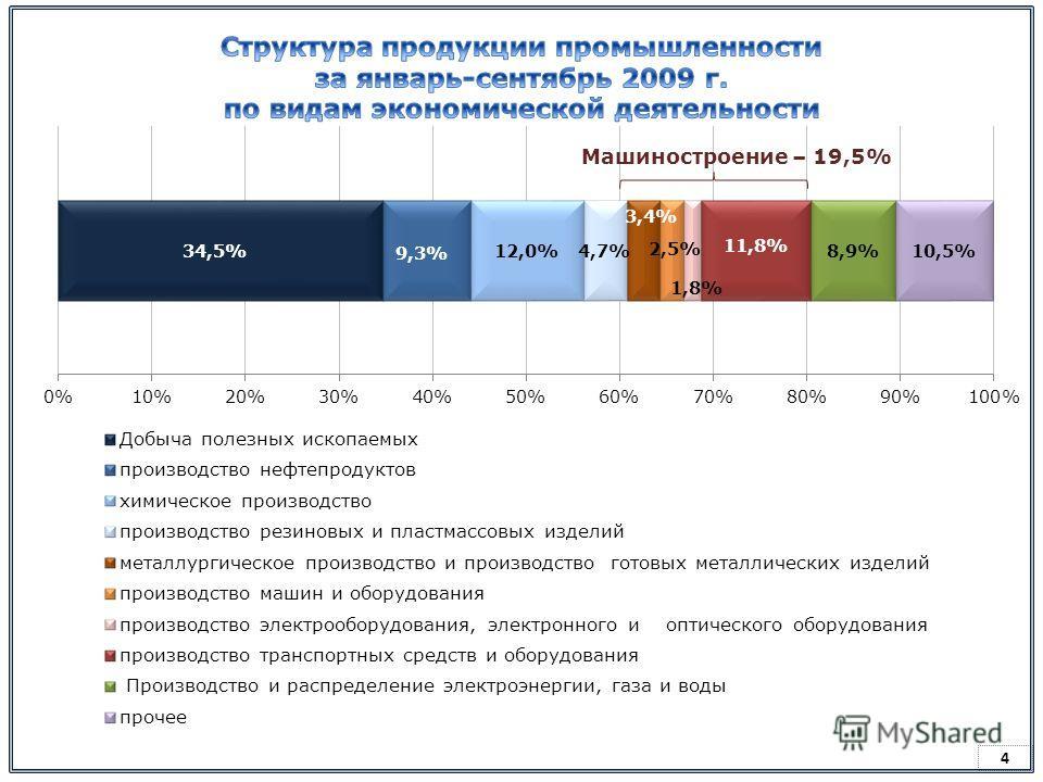 3 % млрд.руб. %