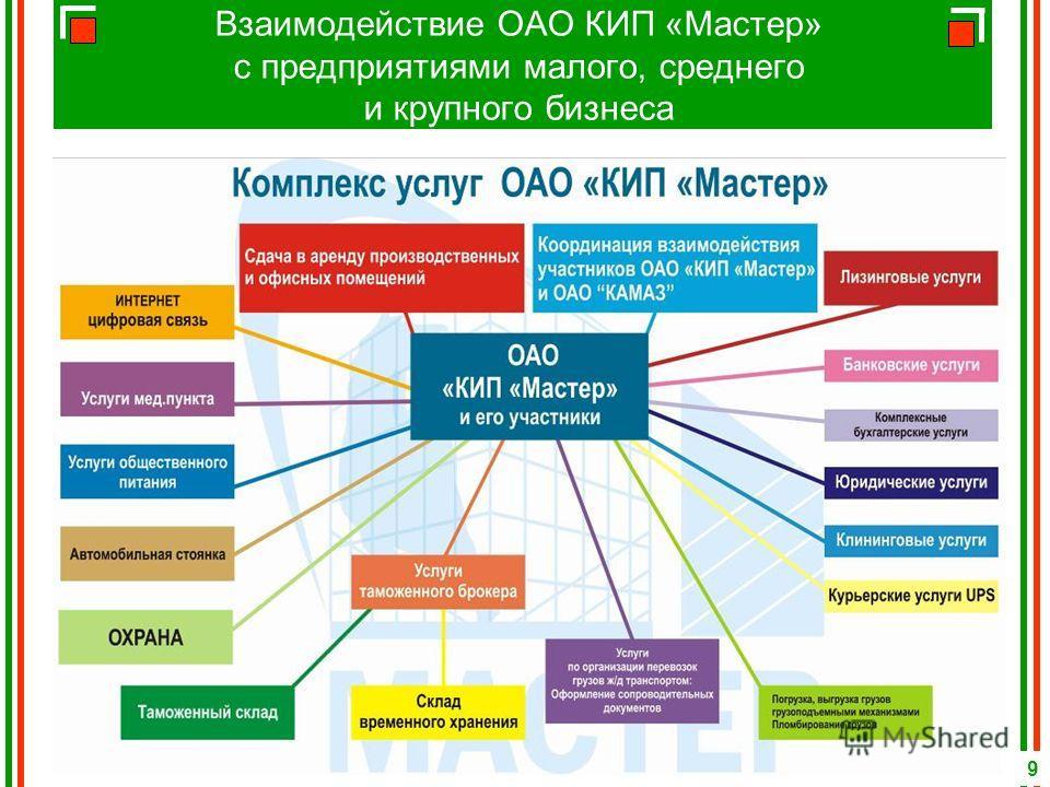 Взаимодействие ОАО КИП «Мастер» с предприятиями малого, среднего и крупного бизнеса 9
