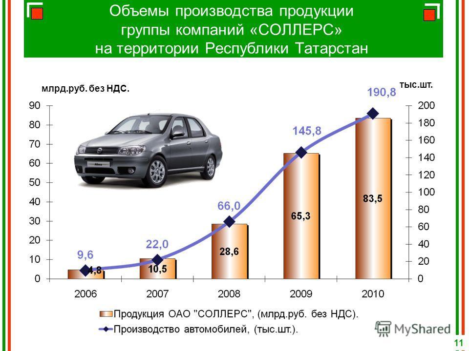Объемы производства продукции группы компаний «СОЛЛЕРС» на территории Республики Татарстан 11 млрд.руб. без НДС. тыс.шт.