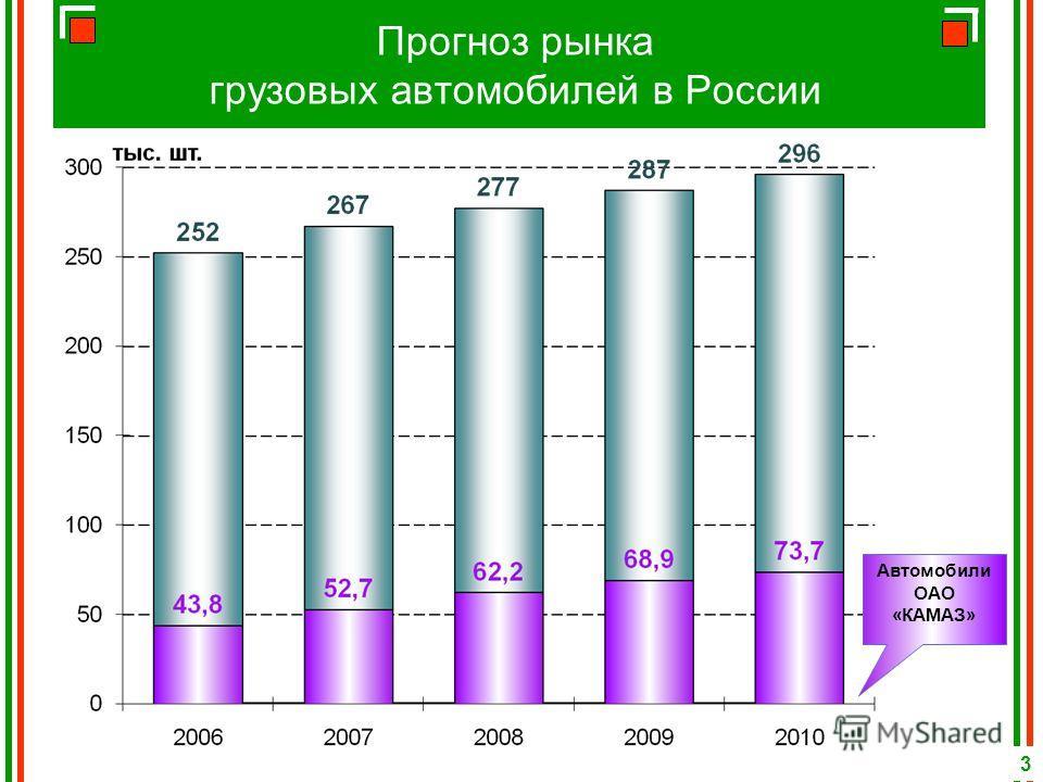Прогноз рынка грузовых автомобилей в России Автомобили ОАО «КАМАЗ» 3