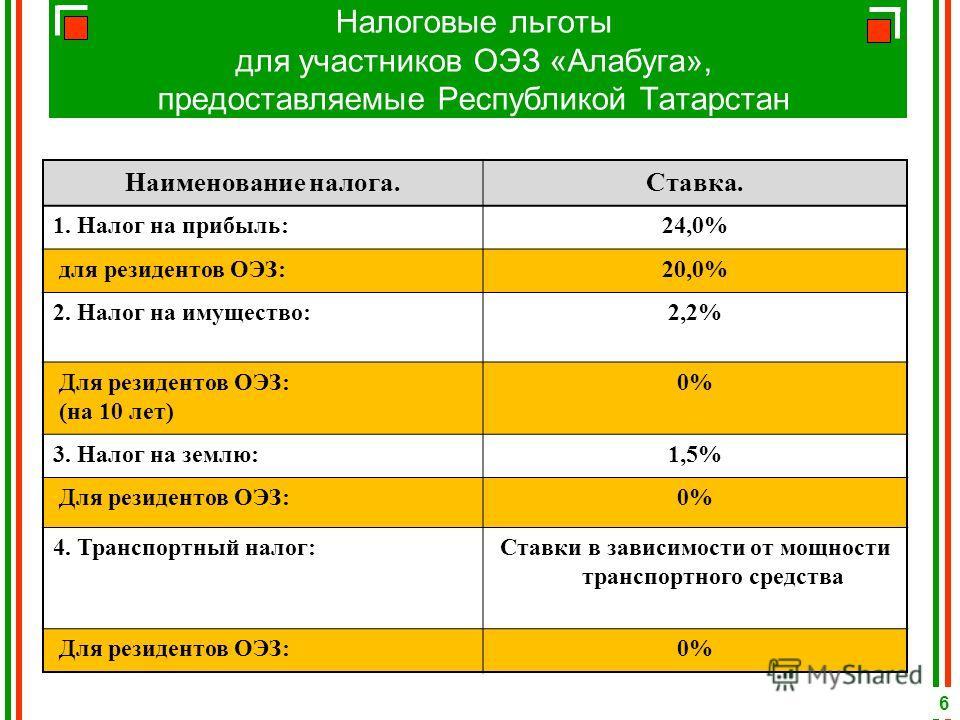 Налоговые льготы для участников ОЭЗ «Алабуга», предоставляемые Республикой Татарстан Наименование налога.Ставка. 1. Налог на прибыль:24,0% для резидентов ОЭЗ:20,0% 2. Налог на имущество:2,2% Для резидентов ОЭЗ: (на 10 лет) 0% 3. Налог на землю:1,5% Д