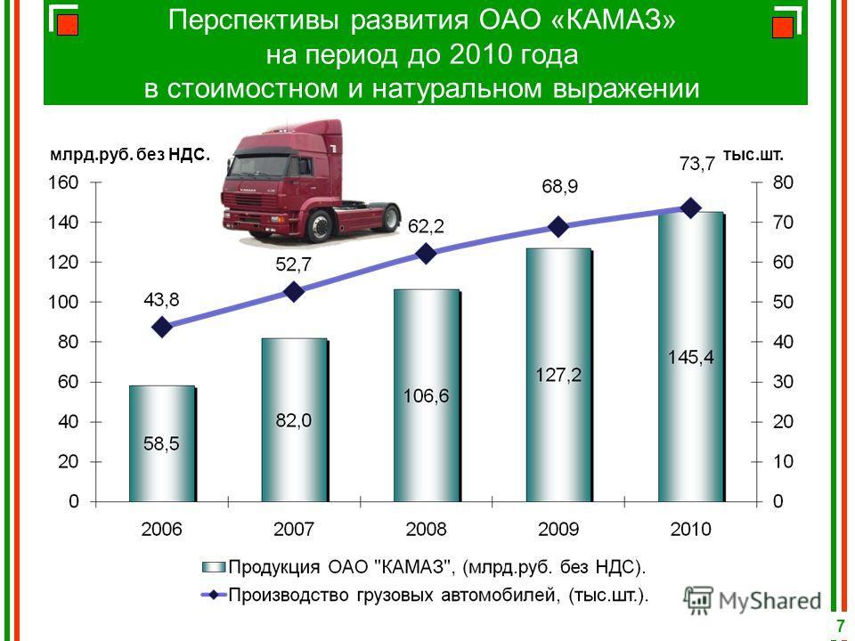 Перспективы развития ОАО «КАМАЗ» на период до 2010 года в стоимостном и натуральном выражении млрд.руб. без НДС. тыс.шт. 7
