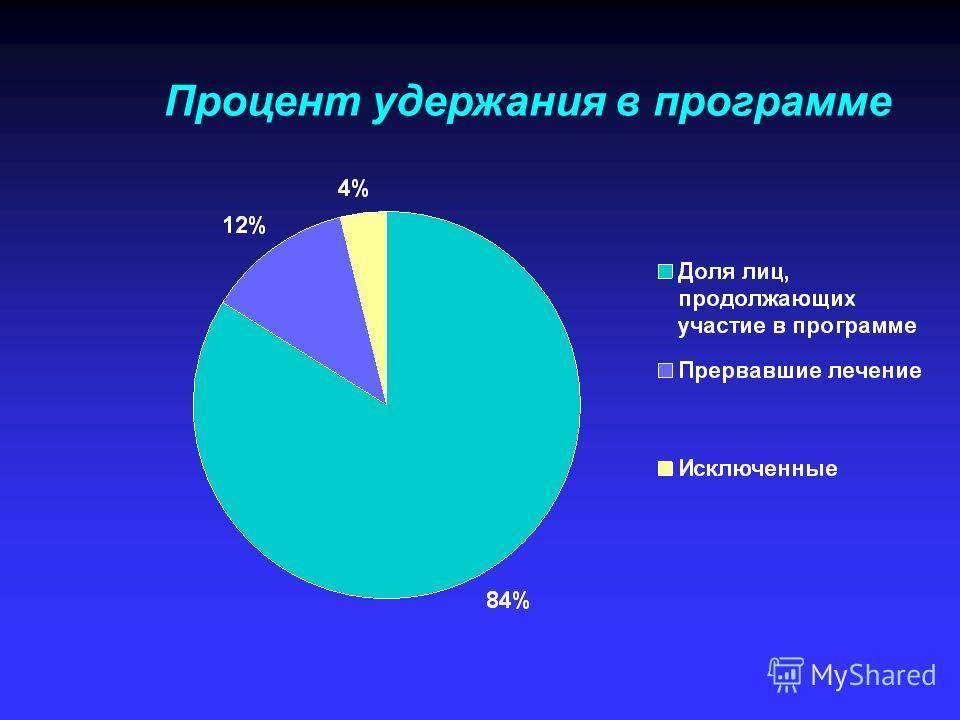 Процент удержания в программе