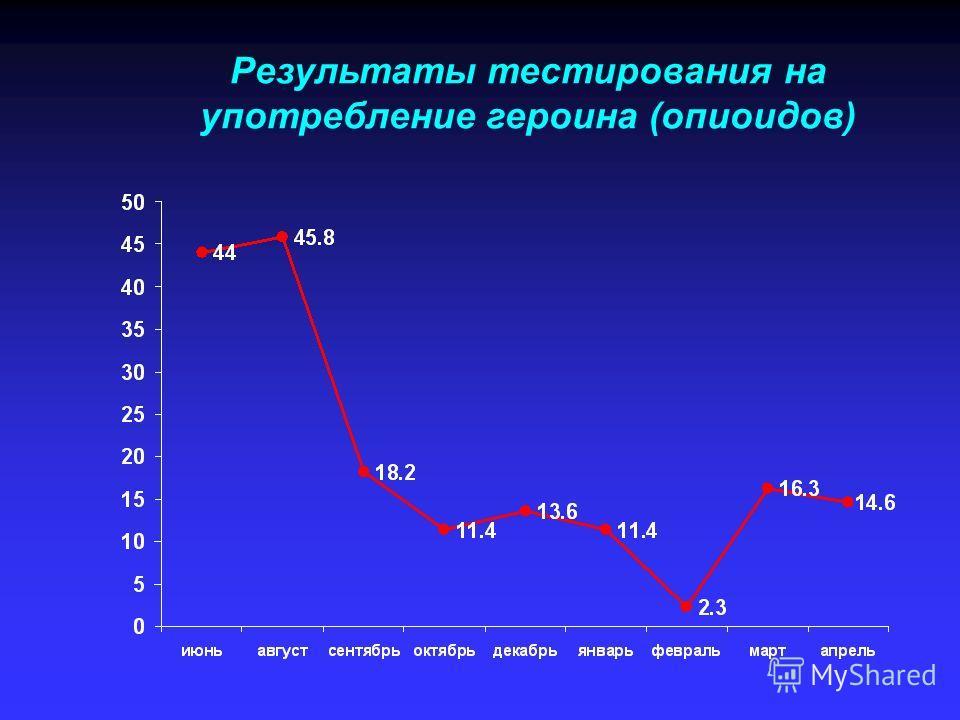 Результаты тестирования на употребление героина (опиоидов)