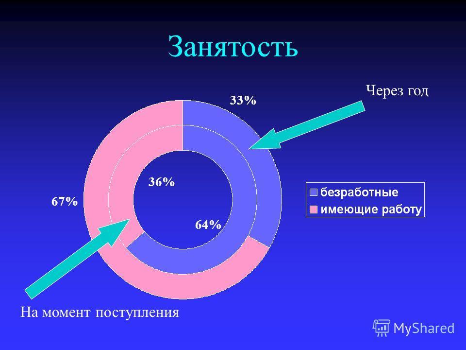 Занятость На момент поступления Через год 67% 33% 64% 36%