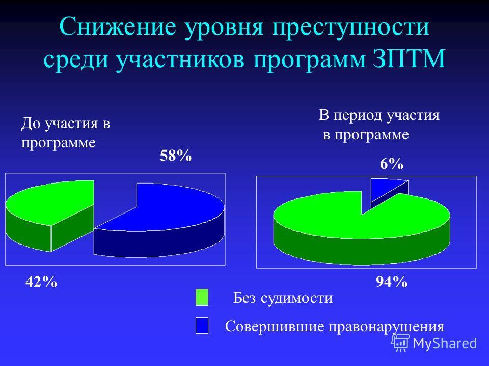Снижение уровня преступности среди участников программ ЗПТМ До участия в программе В период участия в программе 58% 42% 6% 94% Без судимости Совершившие правонарушения
