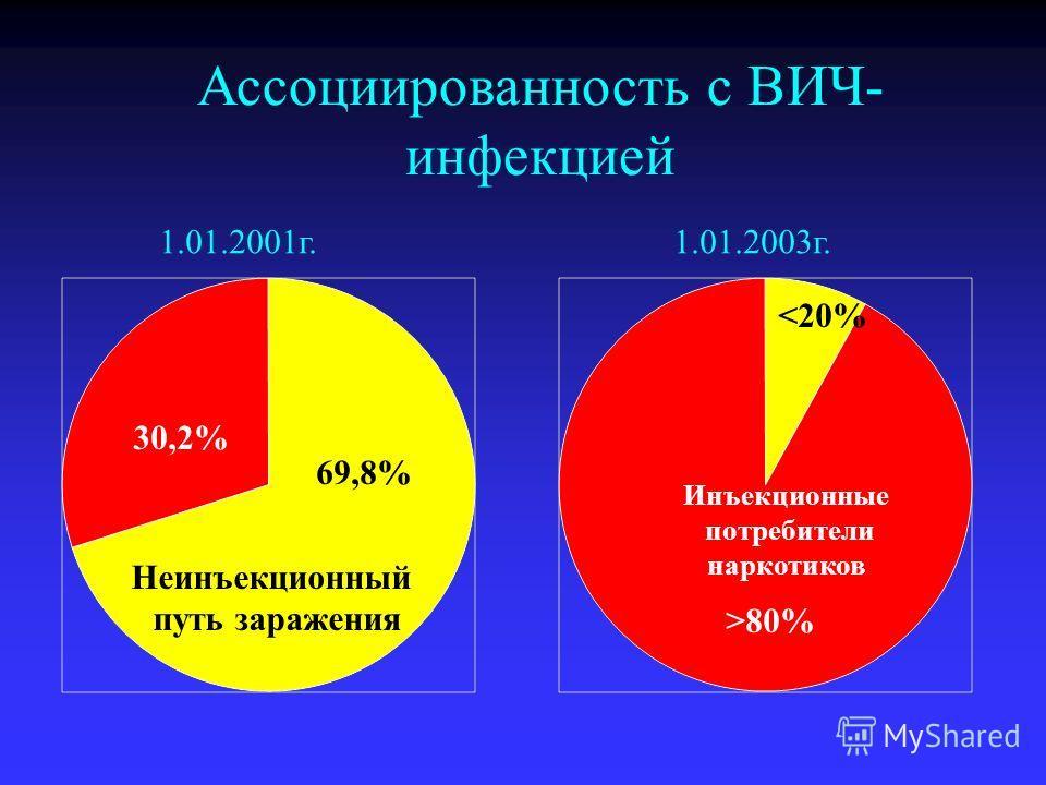Ассоциированность с ВИЧ- инфекцией 30,2% >80% Инъекционные потребители наркотиков 69,8%