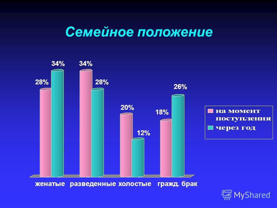 Семейное положение женатыеразведенныехолостые 28% 34% 28% 20% 12% 18% 26% гражд. брак
