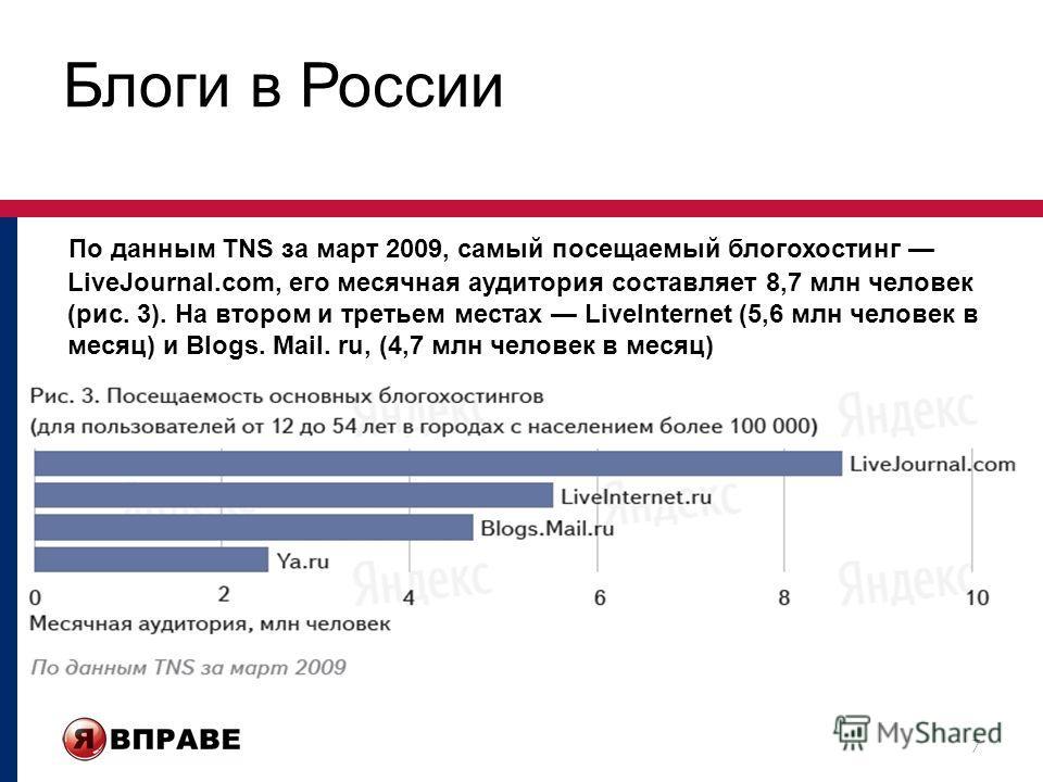 Блоги в России По данным TNS за март 2009, самый посещаемый блогохостинг LiveJournal.com, его месячная аудитория составляет 8,7 млн человек (рис. 3). На втором и третьем местах LiveInternet (5,6 млн человек в месяц) и Blogs. Mail. ru, (4,7 млн челове