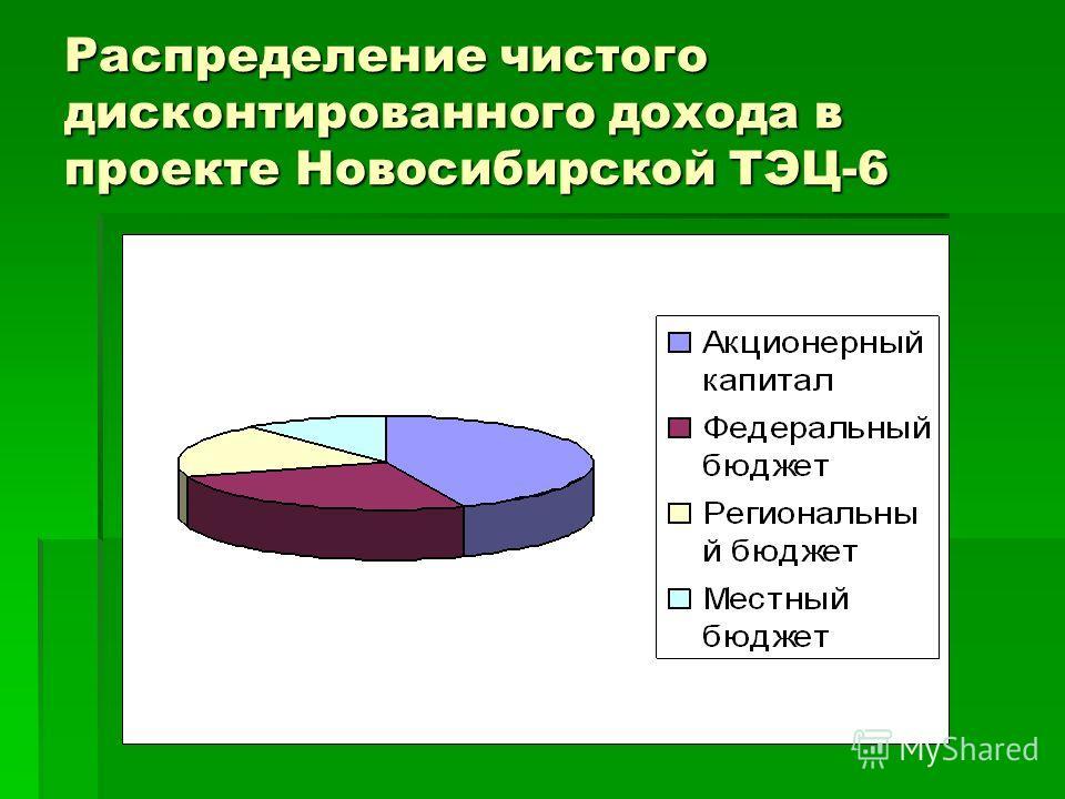 Распределение чистого дисконтированного дохода в проекте Новосибирской ТЭЦ-6