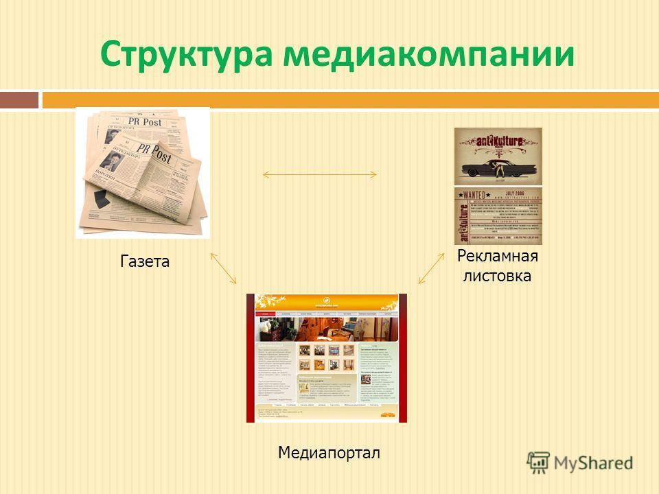Структура медиакомпании Газета Рекламная листовка Медиапортал