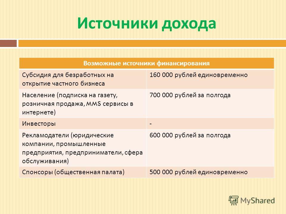 Источники дохода Возможные источники финансирования Субсидия для безработных на открытие частного бизнеса 160 000 рублей единовременно Население ( подписка на газету, розничная продажа, MMS сервисы в интернете ) 700 000 рублей за полгода Инвесторы -