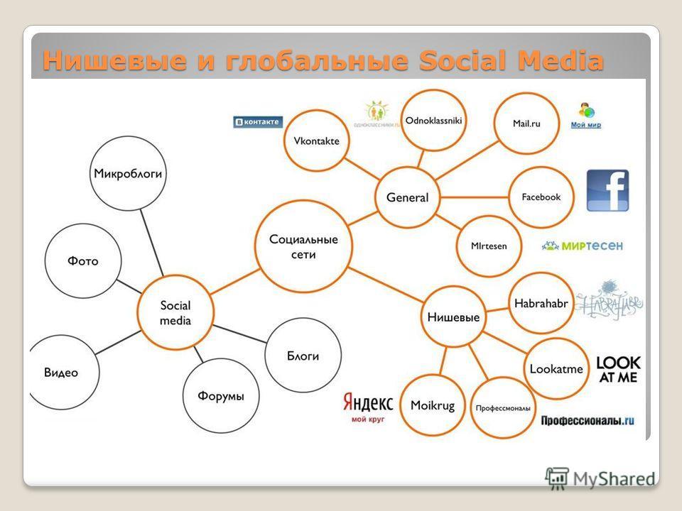 Нишевые и глобальные Social Media