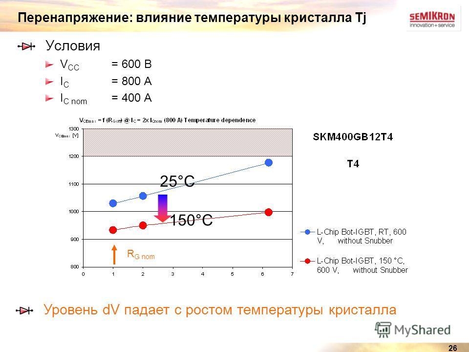 26 Перенапряжение: влияние температуры кристалла Tj Условия V CC = 600 В I C = 800 A I C nom = 400 A R G nom Уровень dV падает с ростом температуры кристалла 25°C 150°C